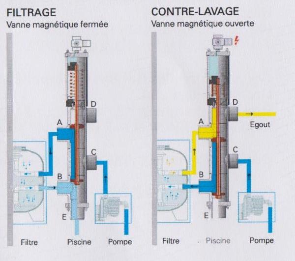 D sinfection automatique piscines bertrand for Infection urinaire et piscine